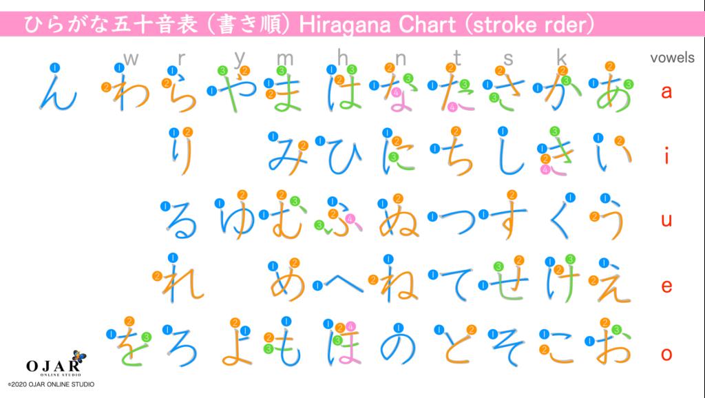 hiragana chart stroke order