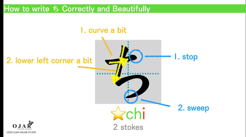 hiragana chi