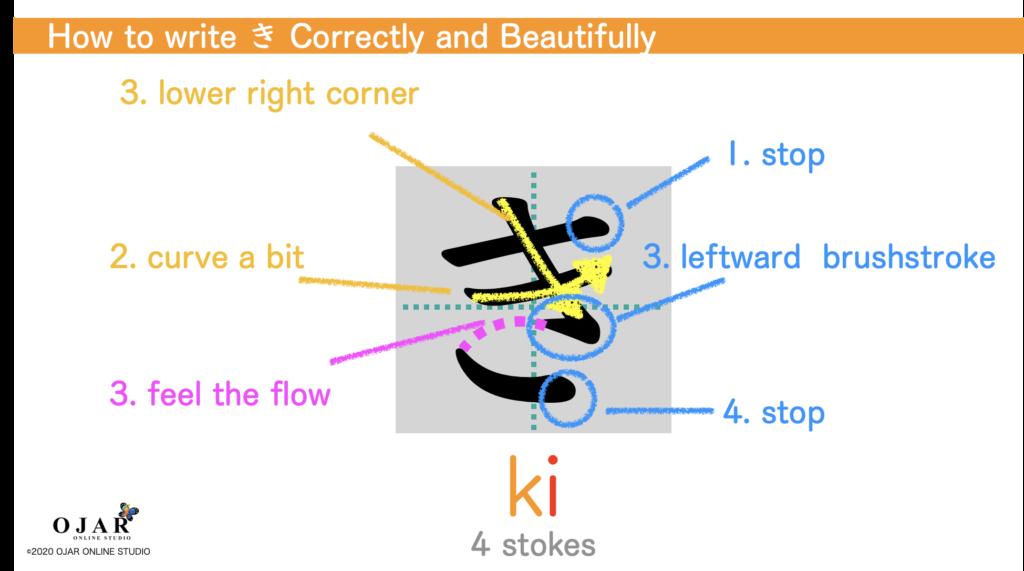 how to wirte ki