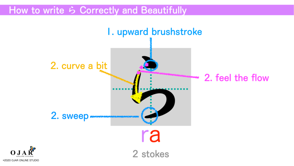 how to write ra correctly and beautifully