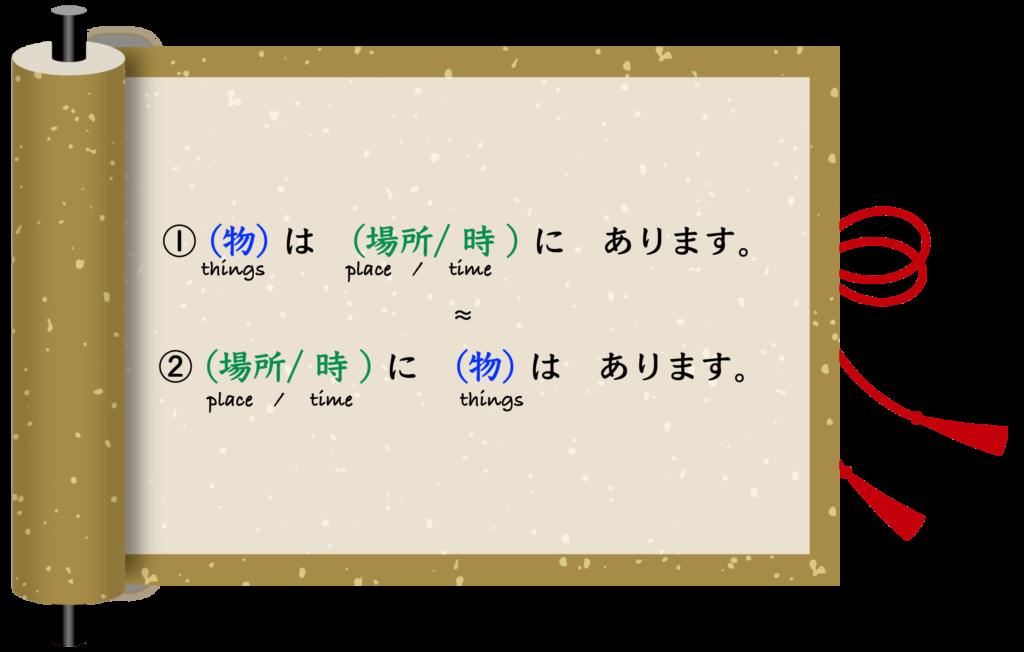 wa arimasu Minna no Nihongo Japanese Lesson