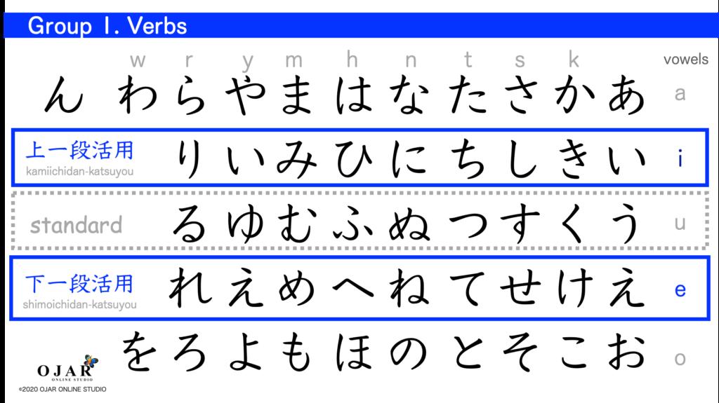 Group 2 verbs 7