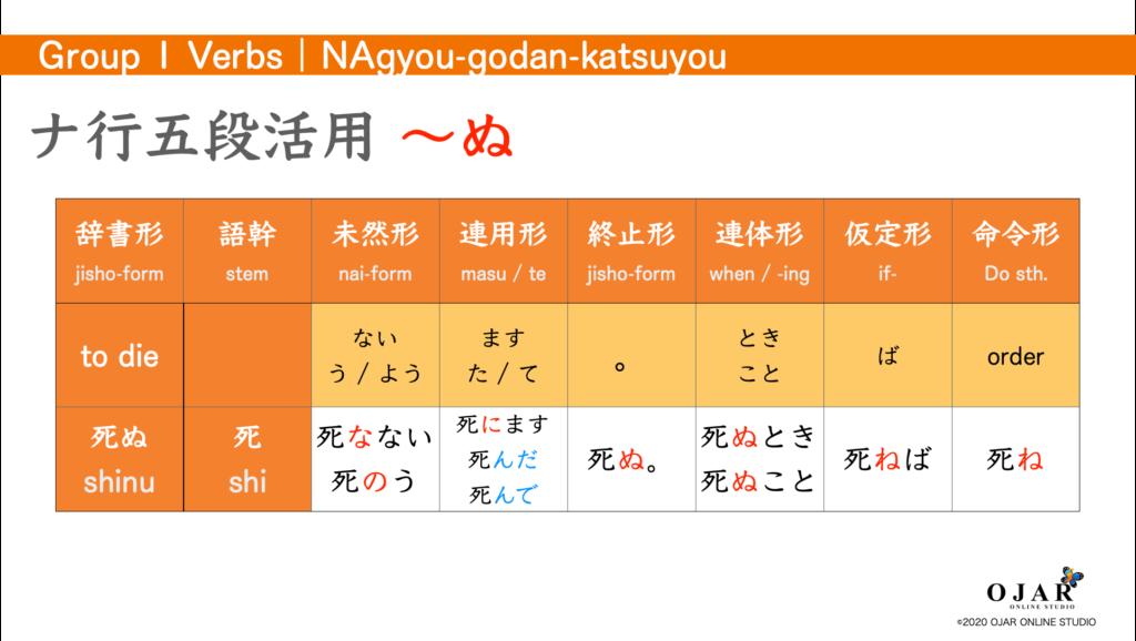 ナ行五段活用 verb