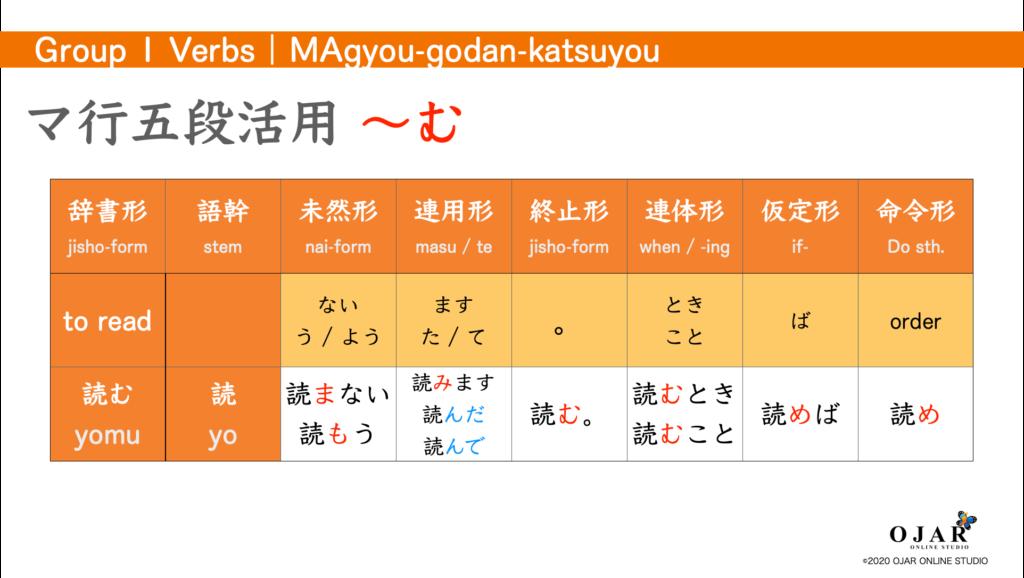 マ行五段活用 verb