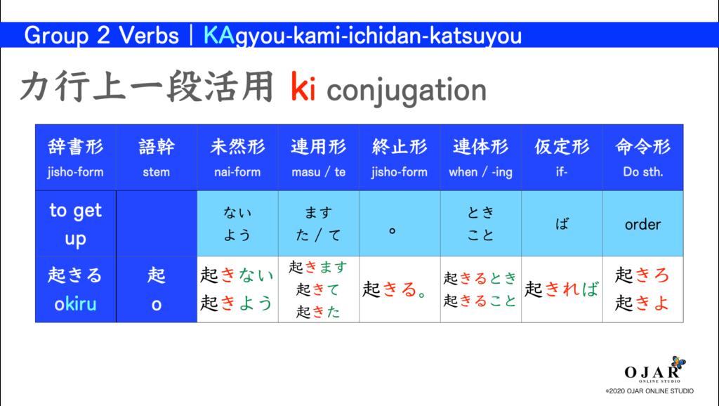 カ行上一段活用 verb conjugation