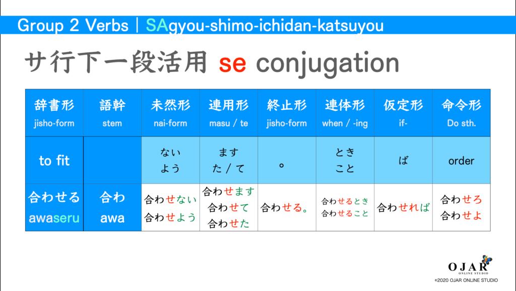 サ行下一段活用 verb conjugation