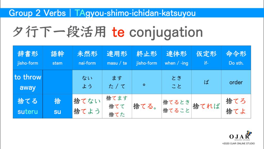 タ行下一段活用 verb conjugation