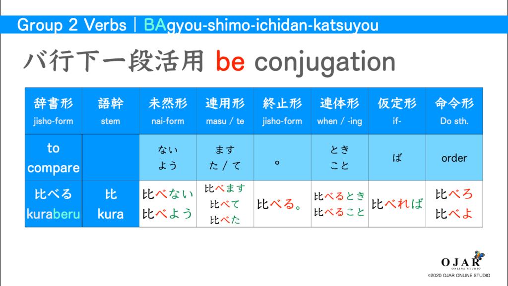 バ行下一段活用 verb conjugation