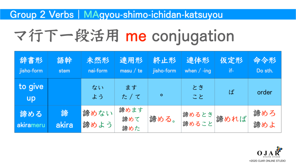マ行下一段活用 verb conjugation