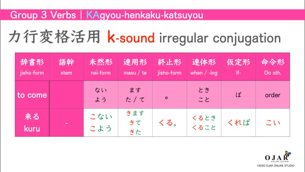 k- sound conjugation kuru