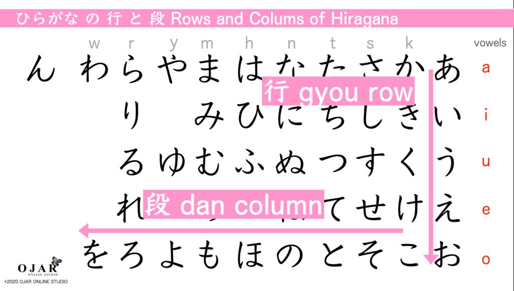 hiragana rows and columns of hiragana