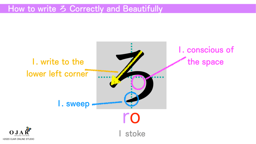 how to write ro correctly and beautifully