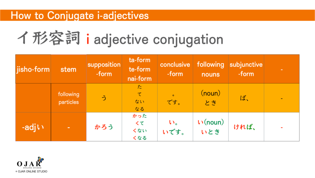 how to conjugate i-adjectives