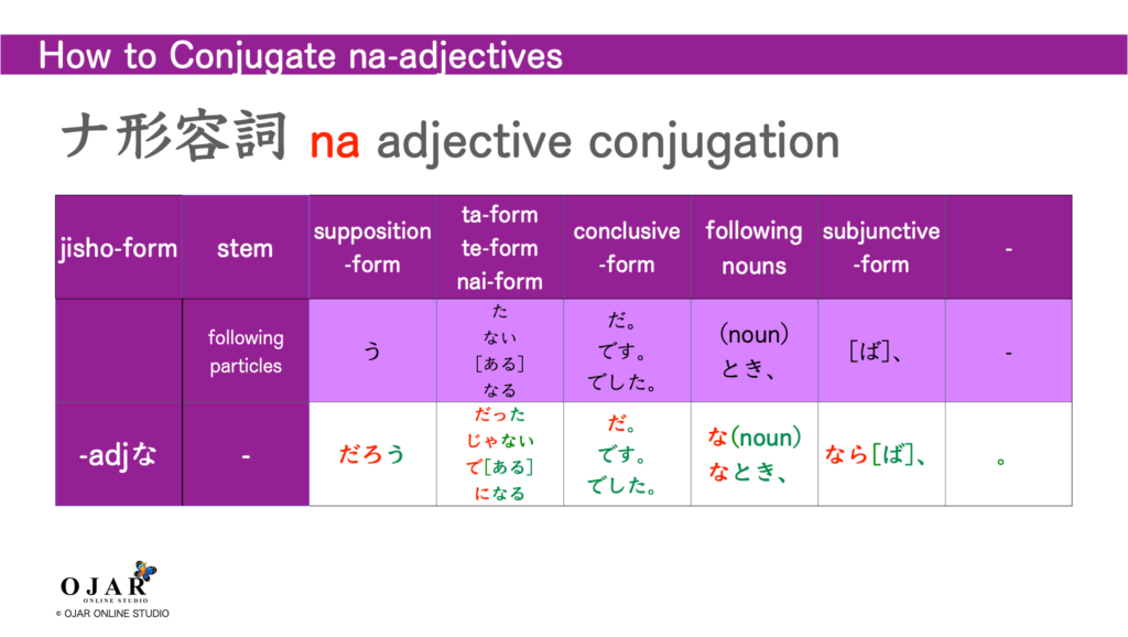 how to conjugate na-adjectives