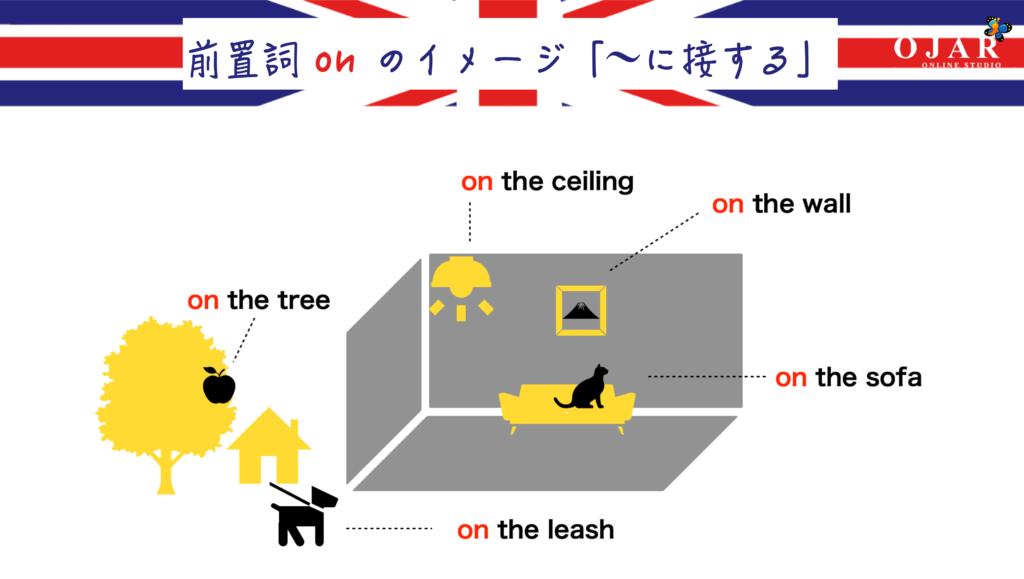 前置詞 on のイメージ