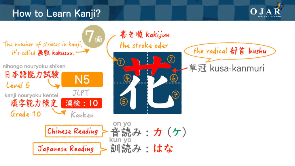 how to learn kanji